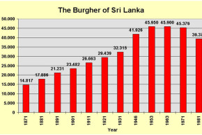The Burghers of Sri Lanka. Author and Copyright Marco Ramerini